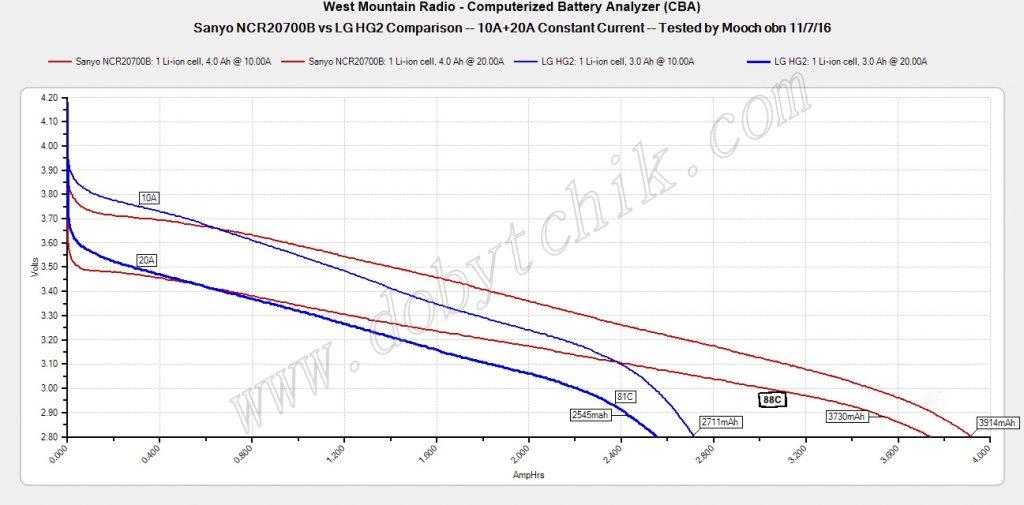 График теста аккумуляторов Sanyo 20700B