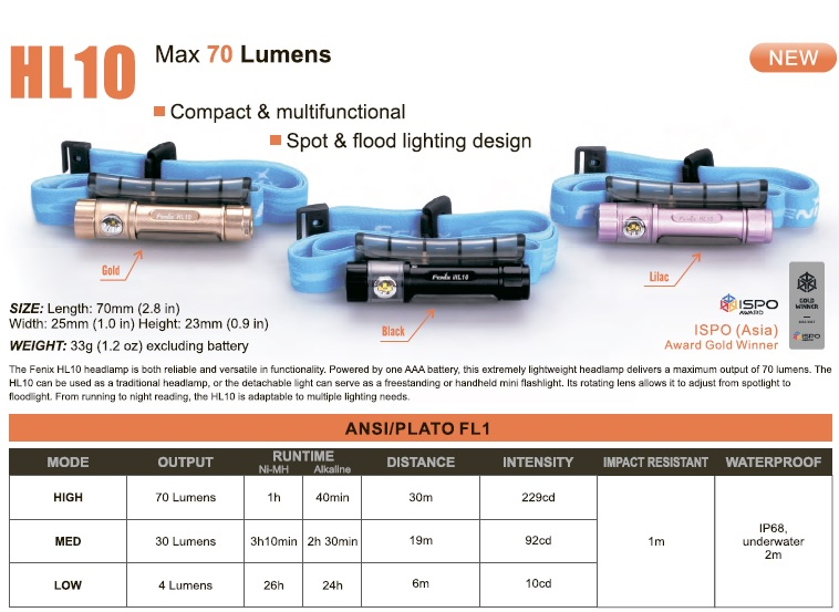 Универсальный налобный фонарик Fenix HL10