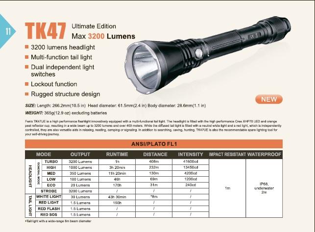 Ограниченая серия поисковых фонарей Fenix TK47 Ultimate Edition